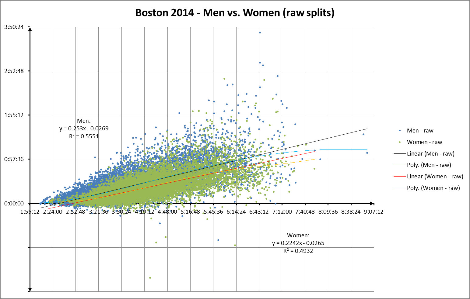 Bos 2014 gender raw vs fin