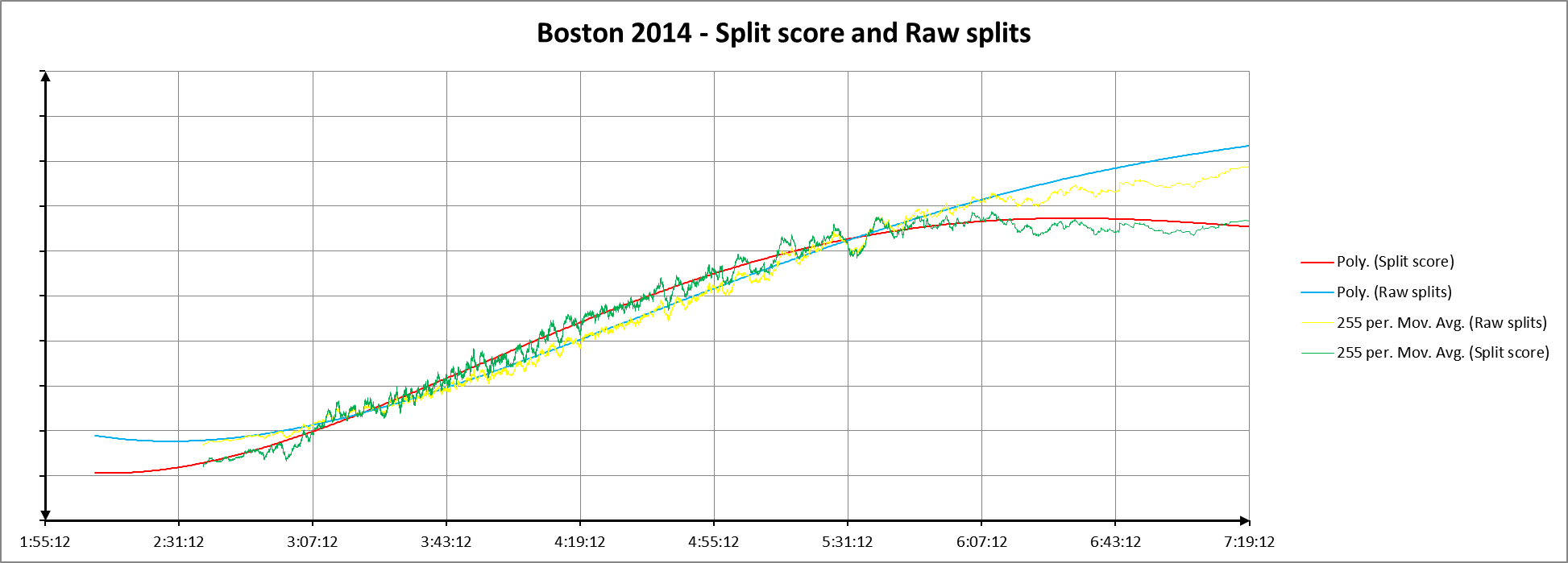 Bos 2014 split and raw poly-mov