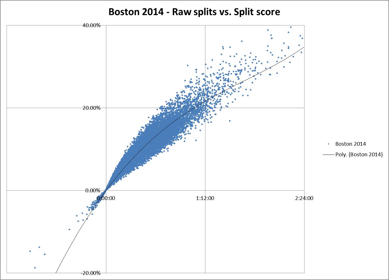 Bos 2014 split score vs raw