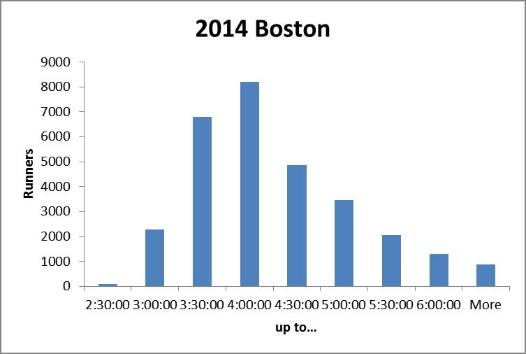 bos2014-histogram