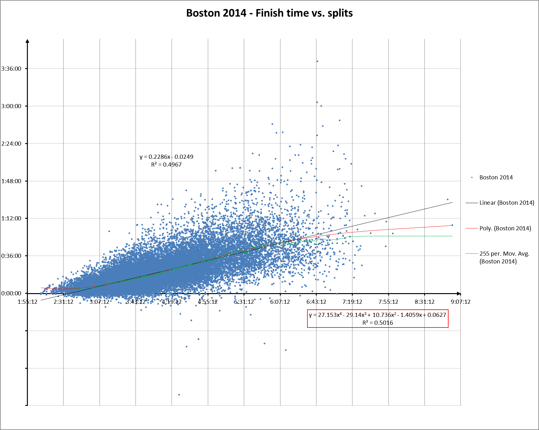 Boston 2014 Fin vs split w poly movave