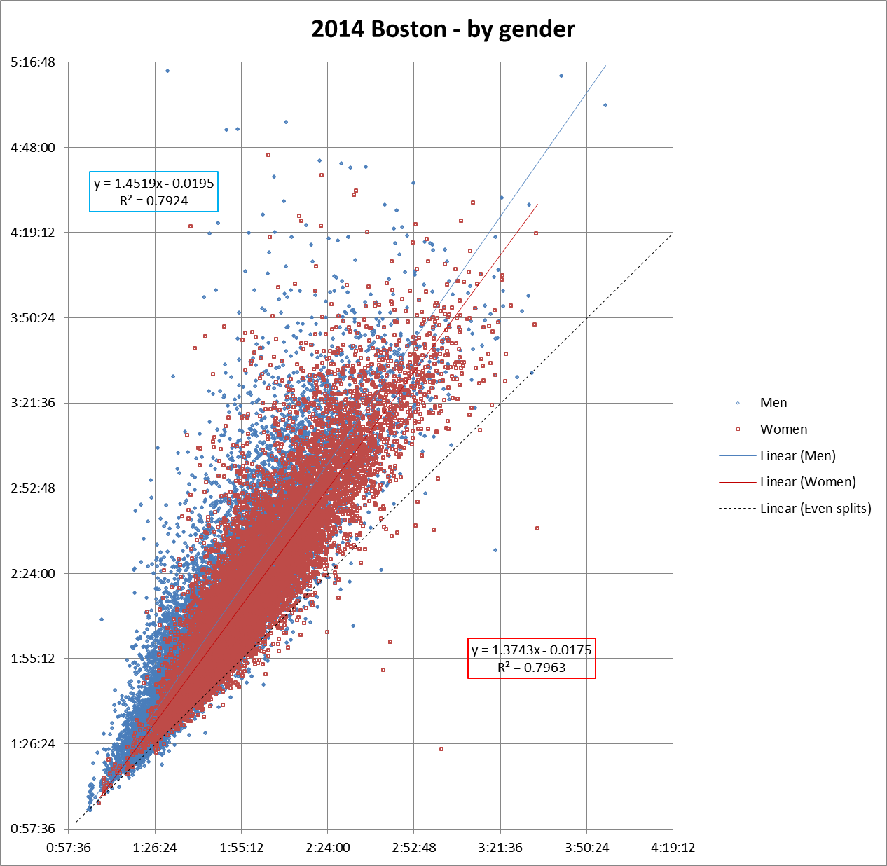 Boston 2014 gender