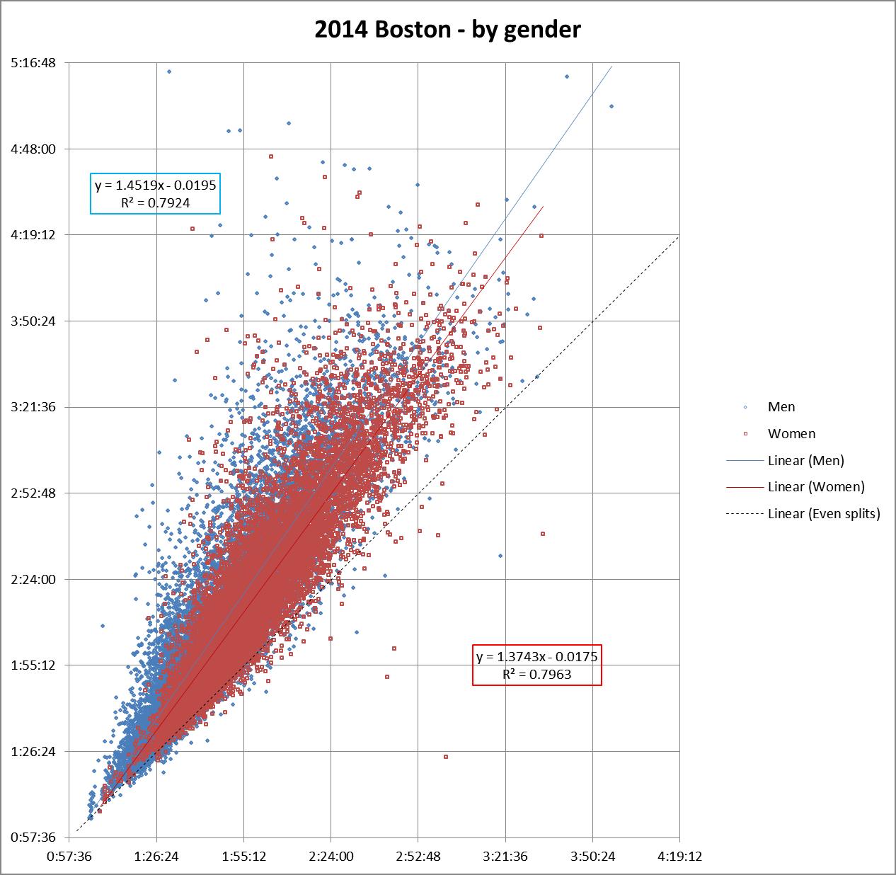 Boston 2014 gender