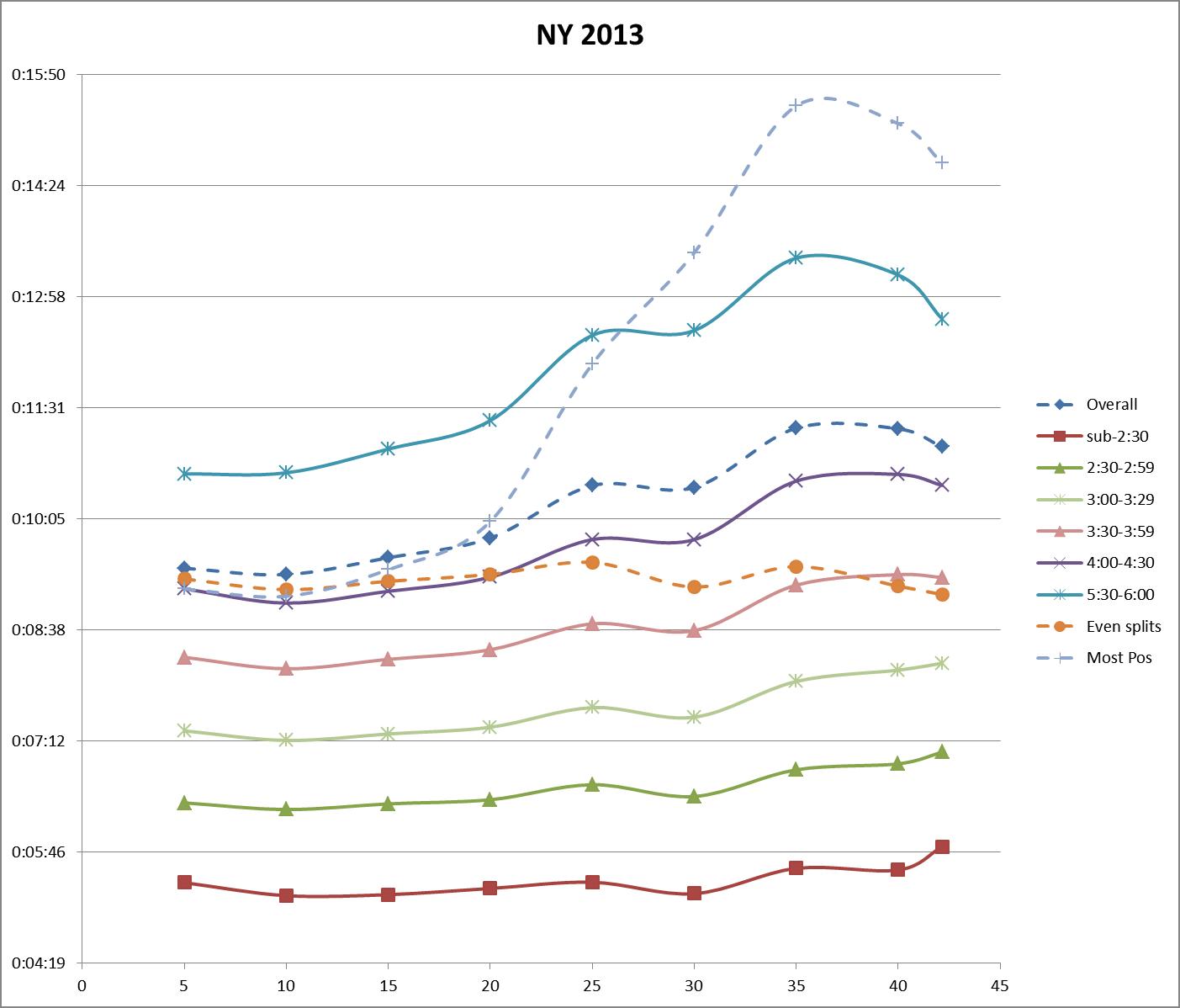 NY 2013 - 5K splits