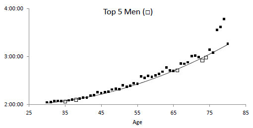 Men's marathon WR times vs. age