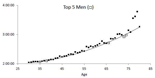 Men's marathon WR times vs. age
