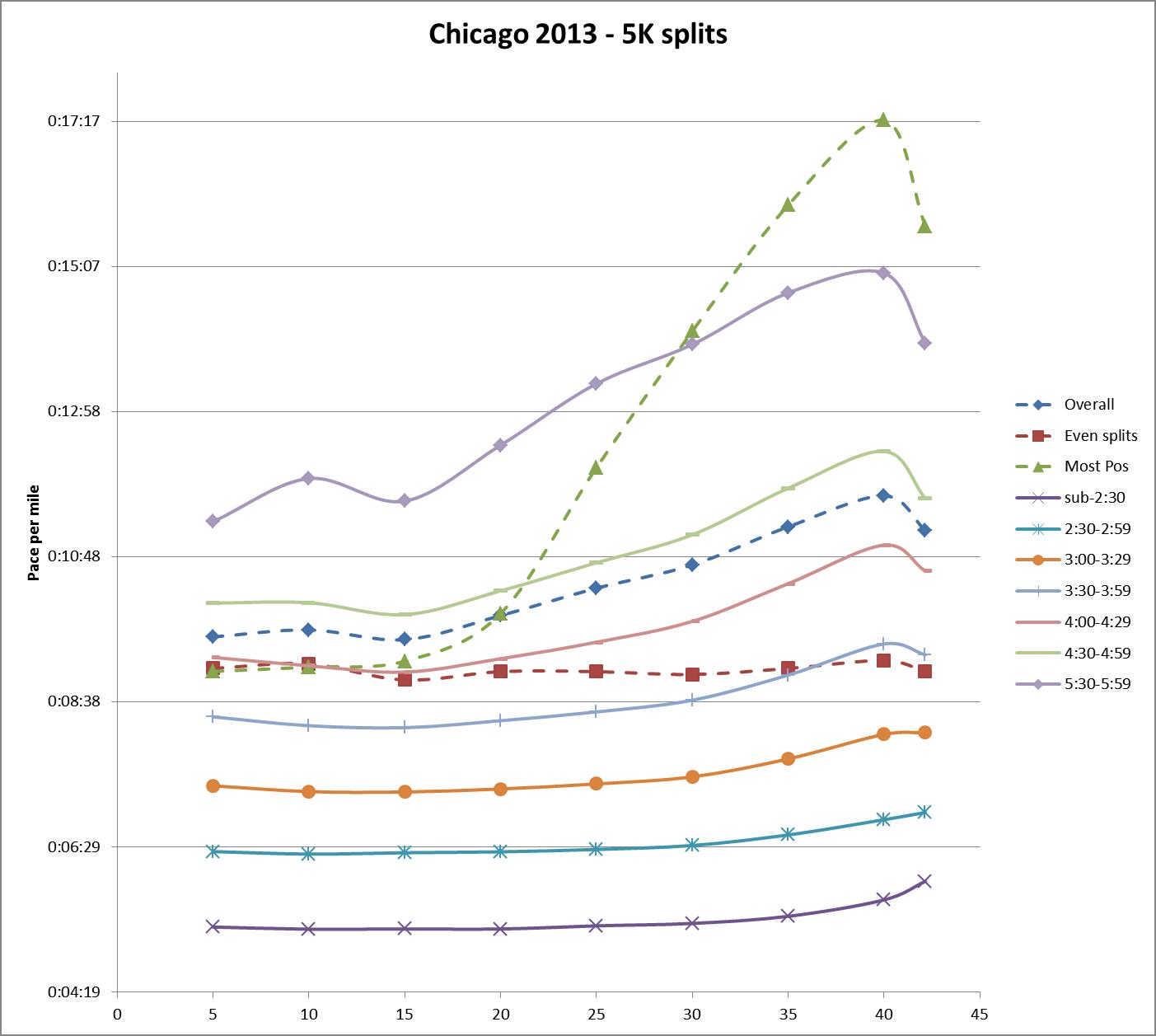 chi2013-5K splits