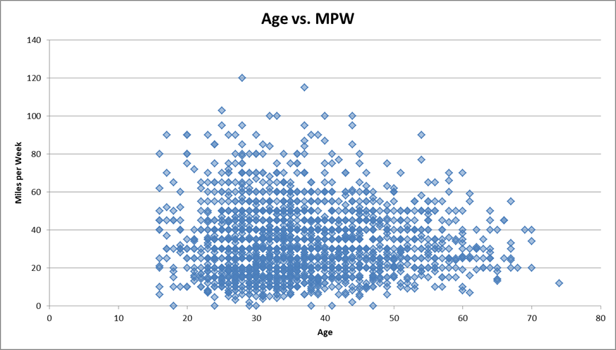 Age vs. Miles per Week chart for runners